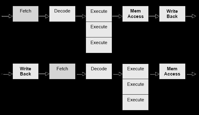 gleicher adressraum via methodenaufrufe